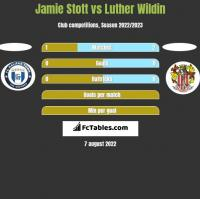 Jamie Stott vs Luther Wildin h2h player stats