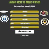 Jamie Stott vs Mark O'Brien h2h player stats
