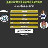 Jamie Stott vs Michael Harriman h2h player stats