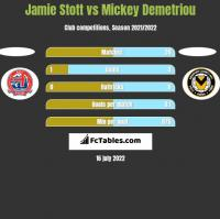 Jamie Stott vs Mickey Demetriou h2h player stats