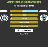 Jamie Stott vs Omar Sowunmi h2h player stats