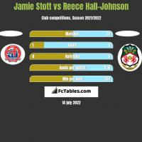 Jamie Stott vs Reece Hall-Johnson h2h player stats