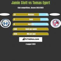 Jamie Stott vs Tomas Egert h2h player stats