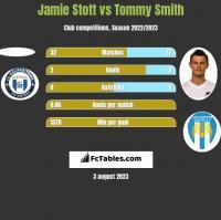 Jamie Stott vs Tommy Smith h2h player stats