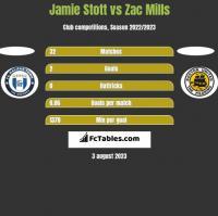 Jamie Stott vs Zac Mills h2h player stats