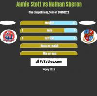 Jamie Stott vs Nathan Sheron h2h player stats