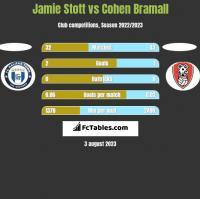 Jamie Stott vs Cohen Bramall h2h player stats