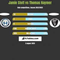Jamie Stott vs Thomas Haymer h2h player stats