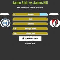 Jamie Stott vs James Hill h2h player stats