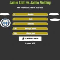 Jamie Stott vs Jamie Fielding h2h player stats