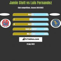Jamie Stott vs Luis Fernandez h2h player stats