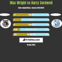 Max Wright vs Harry Cardwell h2h player stats