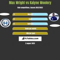 Max Wright vs Kaiyne Woolery h2h player stats
