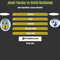Josef Yarney vs David Buchanan h2h player stats