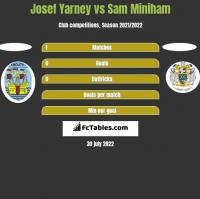 Josef Yarney vs Sam Miniham h2h player stats