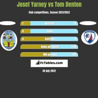 Josef Yarney vs Tom Denton h2h player stats