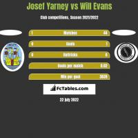 Josef Yarney vs Will Evans h2h player stats