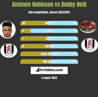 Antonee Robinson vs Bobby Reid h2h player stats