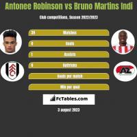 Antonee Robinson vs Bruno Martins Indi h2h player stats