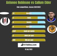 Antonee Robinson vs Callum Elder h2h player stats