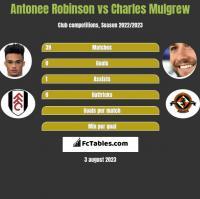 Antonee Robinson vs Charles Mulgrew h2h player stats