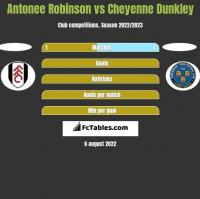 Antonee Robinson vs Cheyenne Dunkley h2h player stats