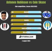Antonee Robinson vs Cole Skuse h2h player stats