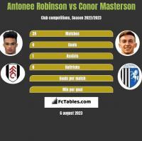 Antonee Robinson vs Conor Masterson h2h player stats