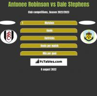 Antonee Robinson vs Dale Stephens h2h player stats