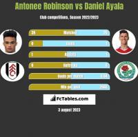 Antonee Robinson vs Daniel Ayala h2h player stats