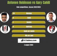 Antonee Robinson vs Gary Cahill h2h player stats