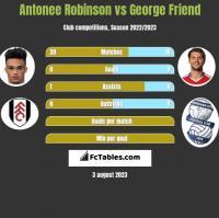 Antonee Robinson vs George Friend h2h player stats