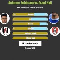 Antonee Robinson vs Grant Hall h2h player stats
