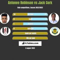 Antonee Robinson vs Jack Cork h2h player stats