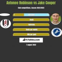 Antonee Robinson vs Jake Cooper h2h player stats