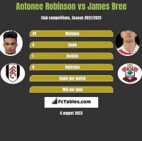 Antonee Robinson vs James Bree h2h player stats