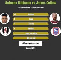 Antonee Robinson vs James Collins h2h player stats