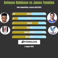 Antonee Robinson vs James Tomkins h2h player stats