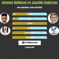 Antonee Robinson vs Joachim Andersen h2h player stats
