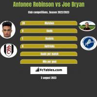 Antonee Robinson vs Joe Bryan h2h player stats