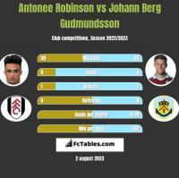 Antonee Robinson vs Johann Berg Gudmundsson h2h player stats