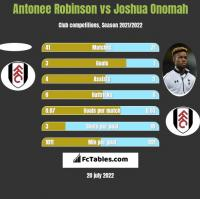 Antonee Robinson vs Joshua Onomah h2h player stats