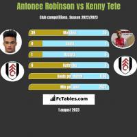 Antonee Robinson vs Kenny Tete h2h player stats