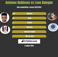Antonee Robinson vs Leon Balogun h2h player stats