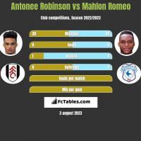 Antonee Robinson vs Mahlon Romeo h2h player stats