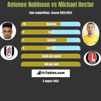 Antonee Robinson vs Michael Hector h2h player stats