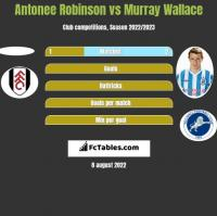 Antonee Robinson vs Murray Wallace h2h player stats