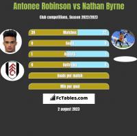 Antonee Robinson vs Nathan Byrne h2h player stats