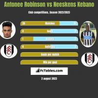 Antonee Robinson vs Neeskens Kebano h2h player stats