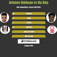 Antonee Robinson vs Ola Aina h2h player stats